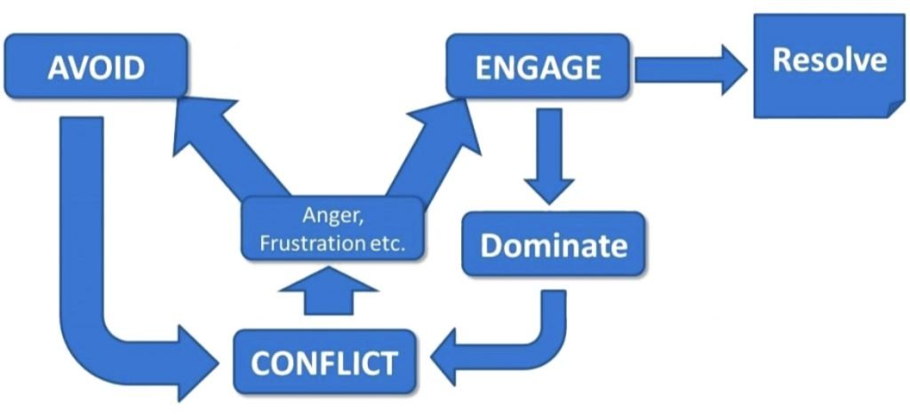 CM Learning - conflict management process