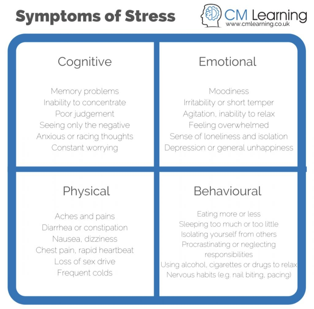 CM Learning - symptoms of stress