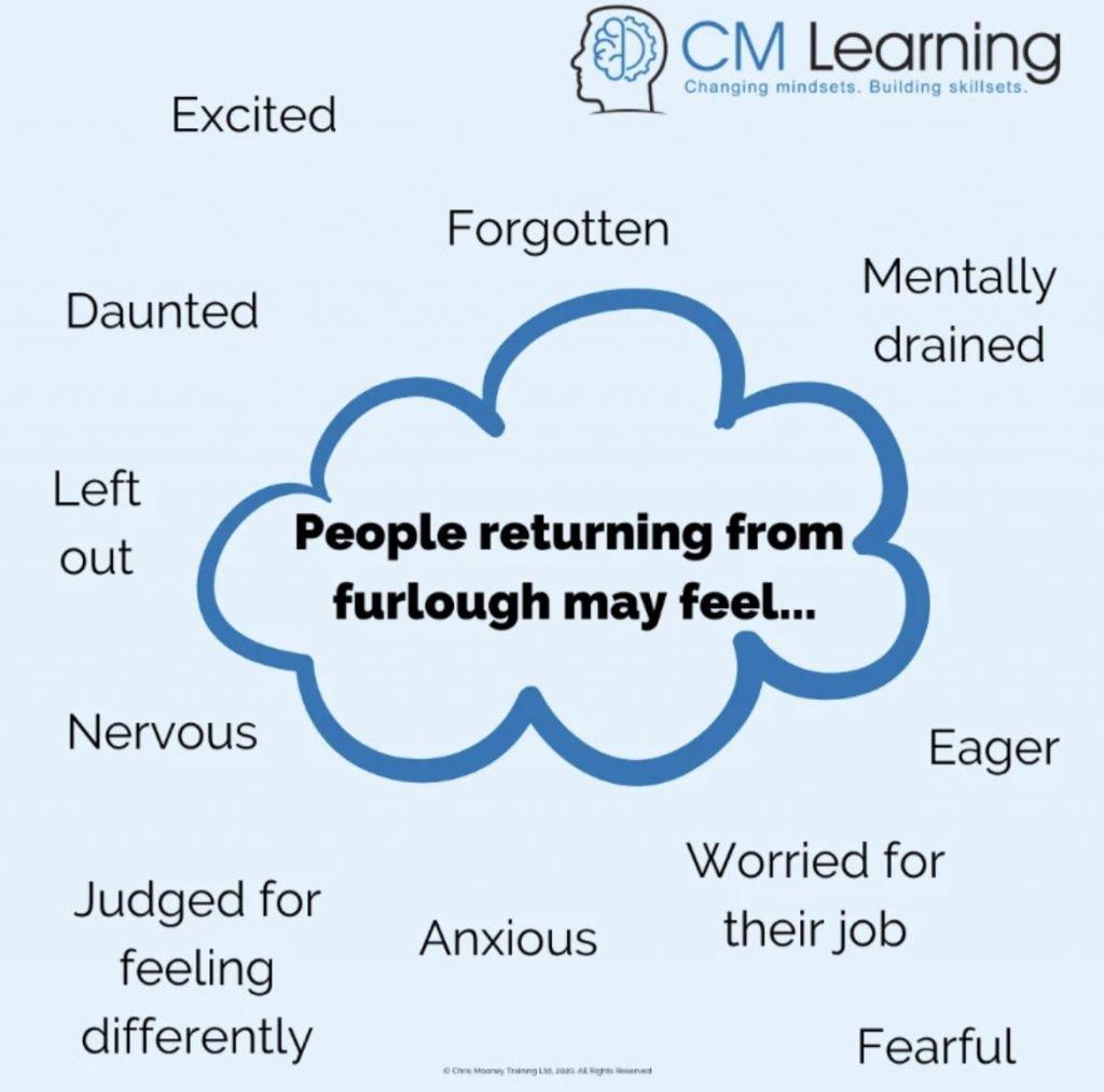 CM Learning - furloughed emotions