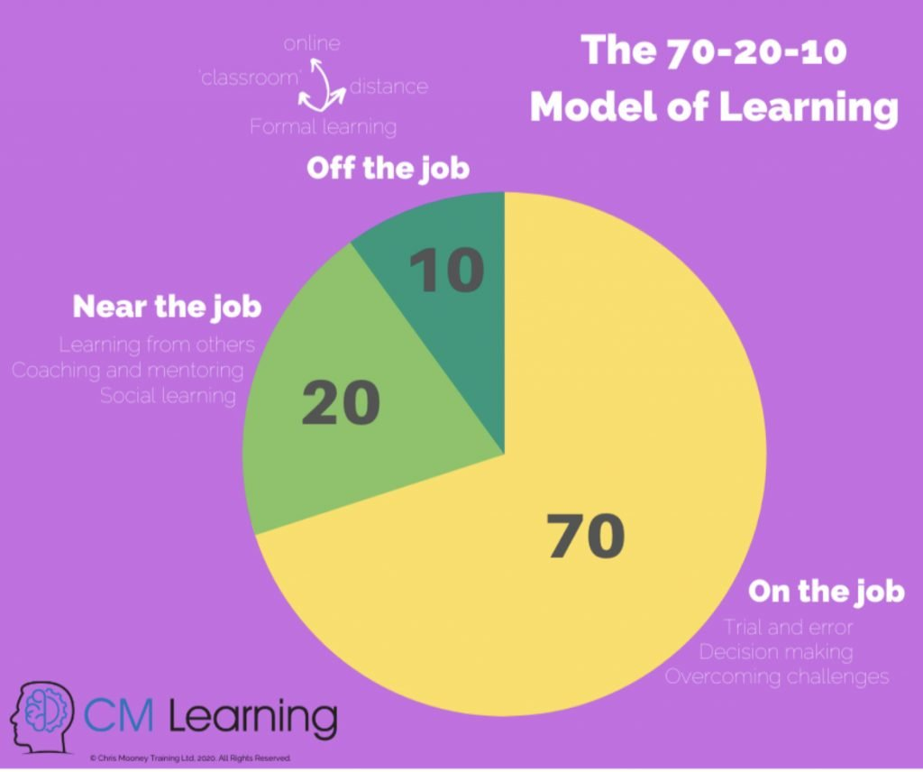 CM Learning - examples of 70-20-10