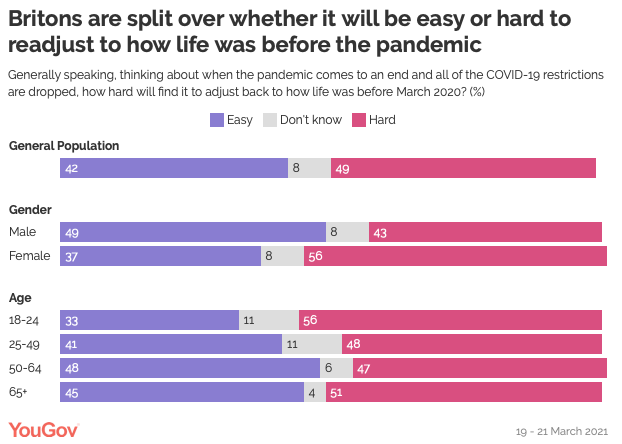 YouGov poll: getting back to normal blog | CM Learning